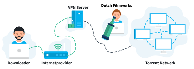 Dutch Filmworks met VPN