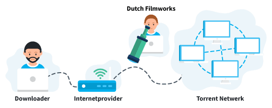 Dutch Filmworks zonder VPN