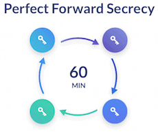 SaferVPN Perfect Forward Secrecy