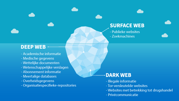 Dark web explained