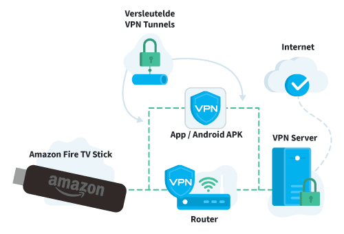 VPN Instellen Amazon Fire TV Stick Illustratie