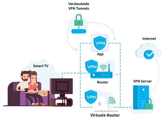 VPN Instellen Smart TV Router Virtuele Router App